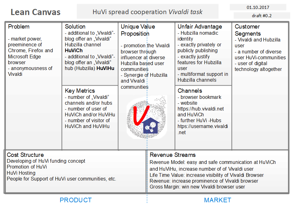 HuVi spread cooperation Vivaldi task